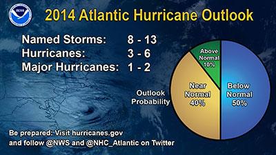 2014 Atlantic Hurricane Season Outlook