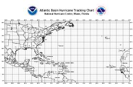 tracking chart thumb